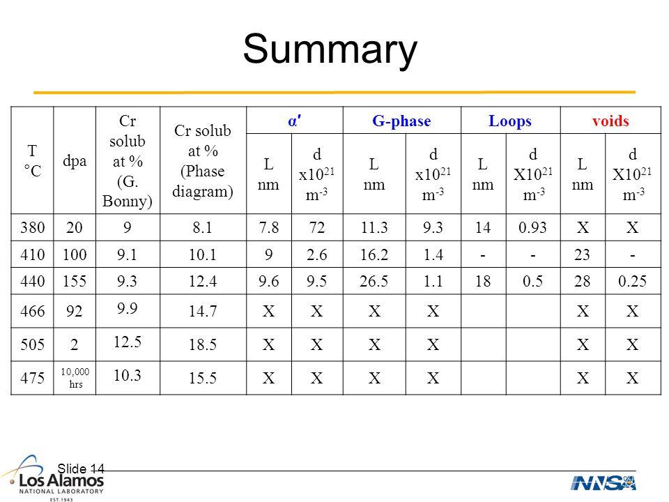 Slide 14 Summary T °C dpa Cr solub at % (G. Bonny) Cr solub at % (Phase diagram) α′α′ G-phaseLoopsvoids L nm d x10 21 m -3 L nm d x10 21 m -3 L nm d X