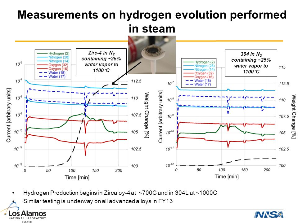Measurements on hydrogen evolution performed in steam Hydrogen Production begins in Zircaloy-4 at ~700C and in 304L at ~1000C Similar testing is under