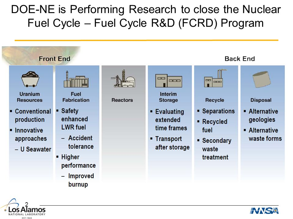 DOE-NE is Performing Research to close the Nuclear Fuel Cycle – Fuel Cycle R&D (FCRD) Program 2