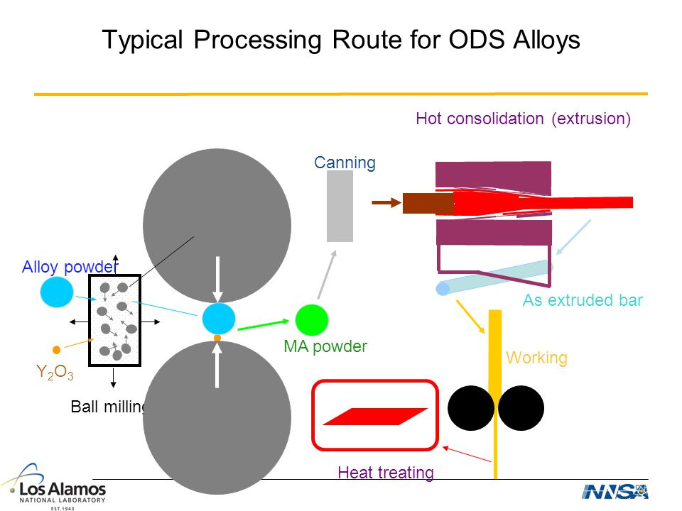 Typical Processing Route for ODS Alloys Ball milling Alloy powder Y2O3Y2O3 Canning MA powder As extruded bar Working Heat treating Hot consolidation (