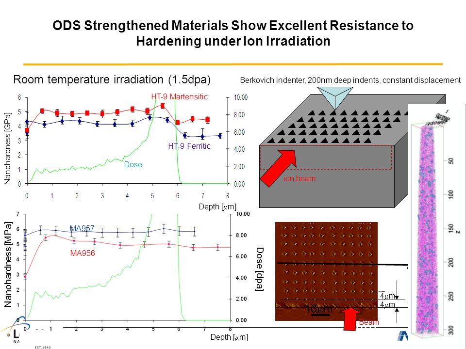 Nanohardness [GPa] Dose [dpa] HT-9 Martensitic HT-9 Ferritic Dose Dose [dpa] Nanohardness [MPa] Depth [  m] 1m1m MA957 Room temperature irradiation