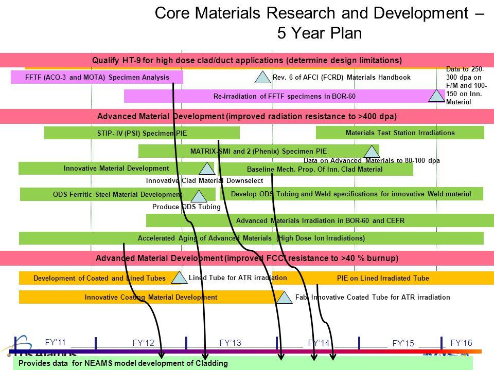 Core Materials Research and Development – 5 Year Plan 26 FY'16 FY'15 FY'14 FY'11 FY'13FY'12 STIP- IV (PSI) Specimen PIE MATRIX-SMI and 2 (Phenix) Spec