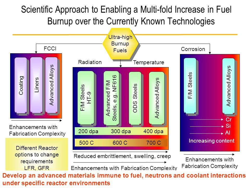 4 Scientific Approach to Enabling a Multi-fold Increase in Fuel Burnup over the Currently Known Technologies Ultra-high Burnup Fuels Ultra-high Burnup