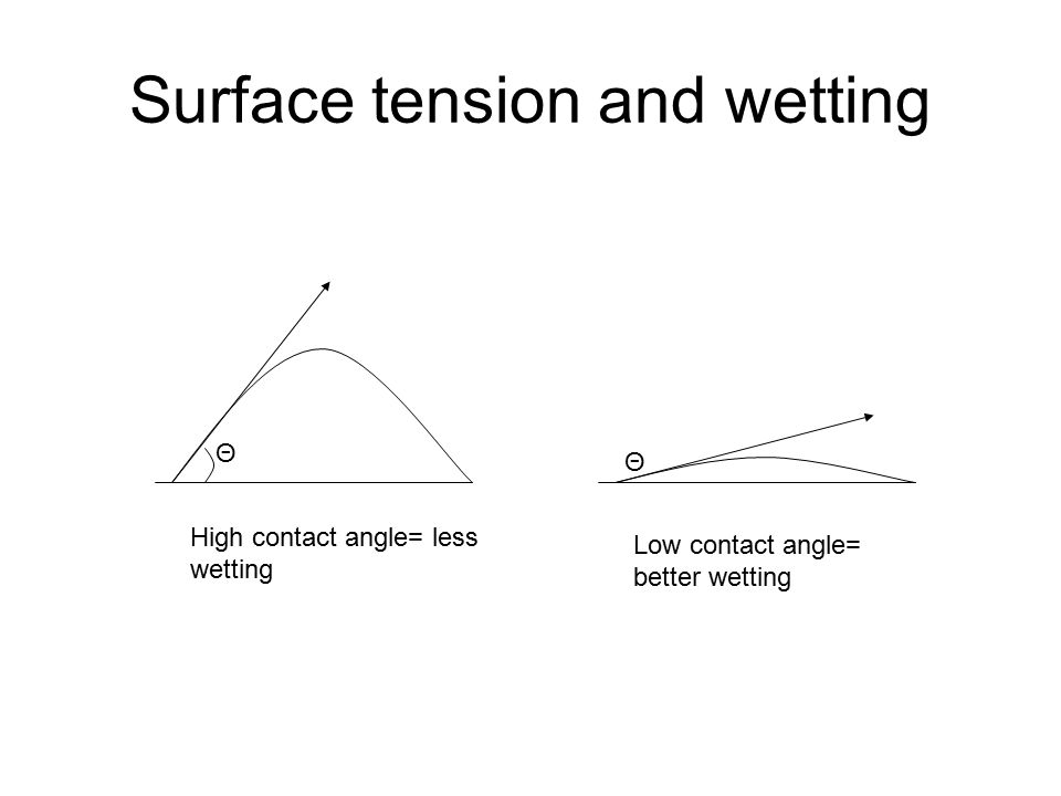 Surface tension and wetting Θ Θ High contact angle= less wetting Low contact angle= better wetting