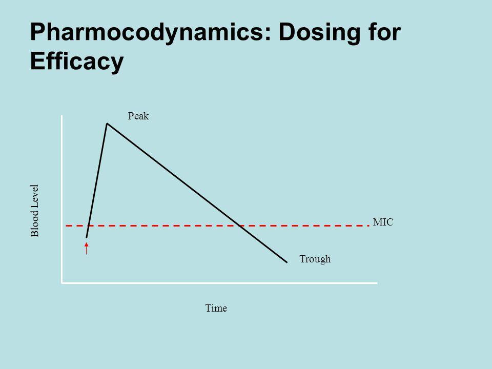 Pharmocodynamics: Dosing for Efficacy Blood Level Time Peak MIC Trough