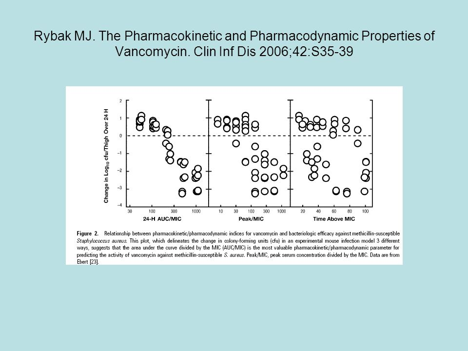 Rybak MJ. The Pharmacokinetic and Pharmacodynamic Properties of Vancomycin.