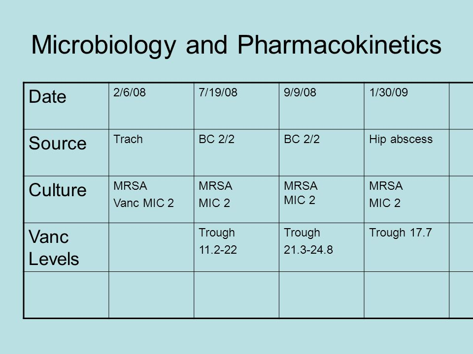 Microbiology and Pharmacokinetics Date 2/6/087/19/089/9/081/30/09 Source TrachBC 2/2 Hip abscess Culture MRSA Vanc MIC 2 MRSA MIC 2 MRSA MIC 2 MRSA MIC 2 Vanc Levels Trough 11.2-22 Trough 21.3-24.8 Trough 17.7