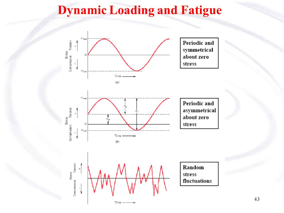 44 Fatigue under cyclic/repeated loading Cracks generally grow under repeated loading –Trucks passing over bridges, –Sailboat rudders –Bicycle pedals May result failure or fracture: fatigue fracture –Periodic inspections required for fatigue critical systems Thermal fatigue: repeated heating and cooling can cause a cyclic stress due to differential thermal expansion and contraction
