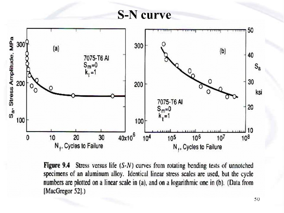 51 Fatigue Limit: For some materials such as BCC steels and Ti alloys, the S-N curves become horizontal when the stress amplitude is decreased to a certain level.