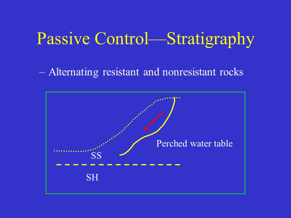 Passive Control—Stratigraphy –Alternating resistant and nonresistant rocks Perched water table SS SH