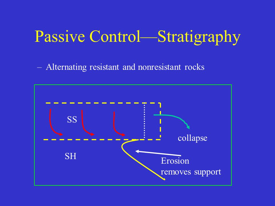 Passive Control—Stratigraphy –Alternating resistant and nonresistant rocks SS SH collapse Erosion removes support