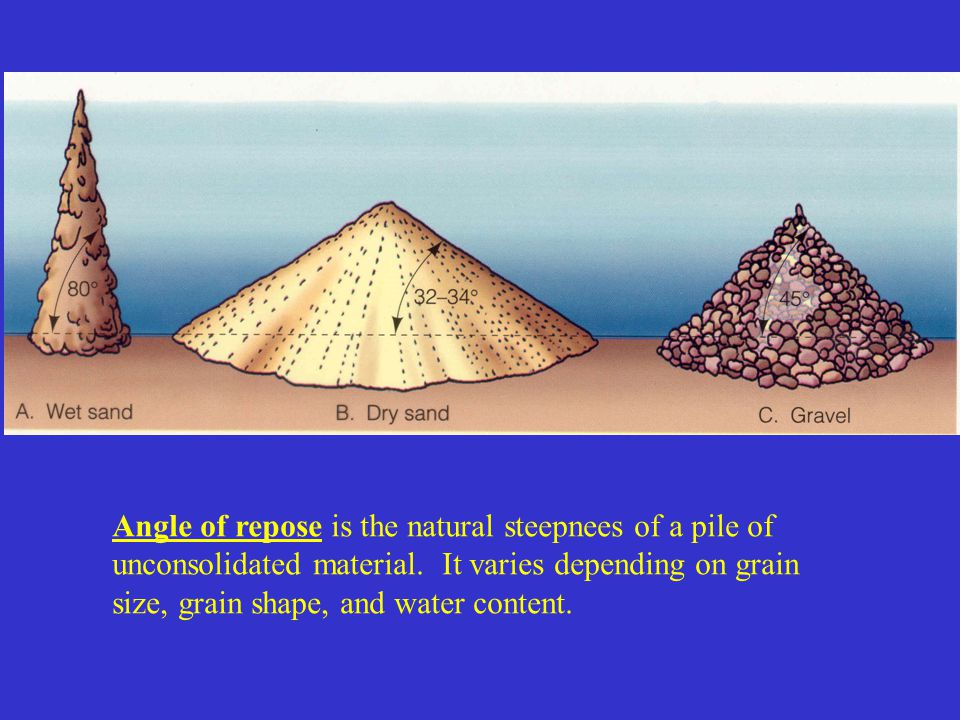 Angle of repose is the natural steepnees of a pile of unconsolidated material. It varies depending on grain size, grain shape, and water content.