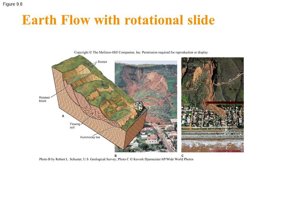 Figure 9.8 Earth Flow with rotational slide