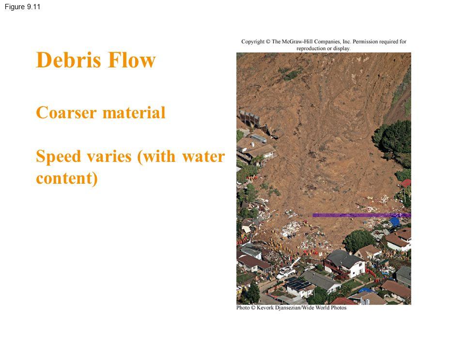 Figure 9.11 Debris Flow Coarser material Speed varies (with water content)