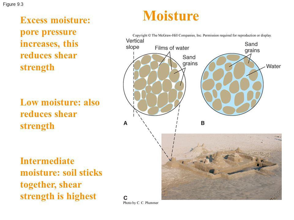 Figure 9.3 Moisture Excess moisture: pore pressure increases, this reduces shear strength Low moisture: also reduces shear strength Intermediate moist