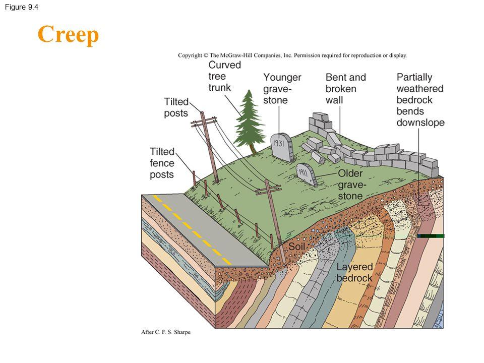 Figure 9.4 Creep