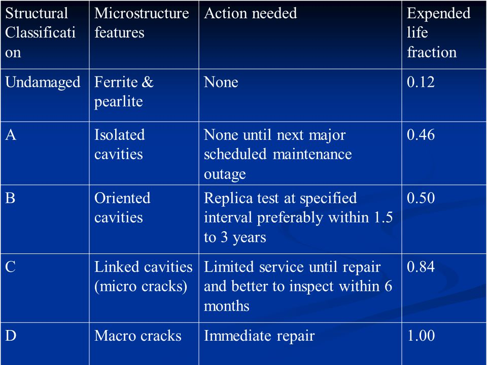 Structural Classificati on Microstructure features Action neededExpended life fraction UndamagedFerrite & pearlite None0.12 AIsolated cavities None until next major scheduled maintenance outage 0.46 BOriented cavities Replica test at specified interval preferably within 1.5 to 3 years 0.50 CLinked cavities (micro cracks) Limited service until repair and better to inspect within 6 months 0.84 DMacro cracksImmediate repair1.00