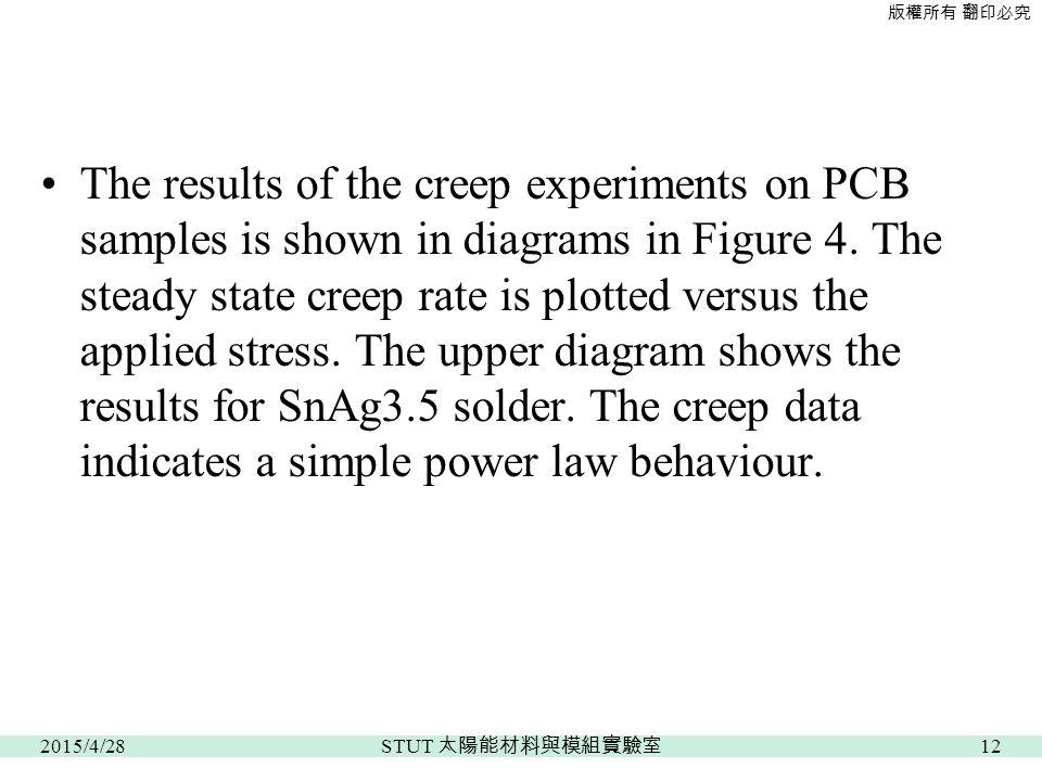 版權所有 翻印必究 The results of the creep experiments on PCB samples is shown in diagrams in Figure 4.