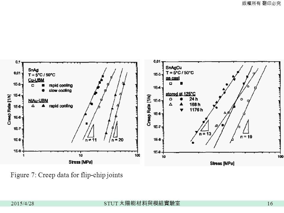 版權所有 翻印必究 Figure 7: Creep data for flip-chip joints 2015/4/2816 STUT 太陽能材料與模組實驗室