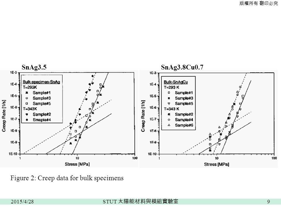 版權所有 翻印必究 Figure 2: Creep data for bulk specimens SnAg3.5SnAg3.8Cu0.7 2015/4/289 STUT 太陽能材料與模組實驗室