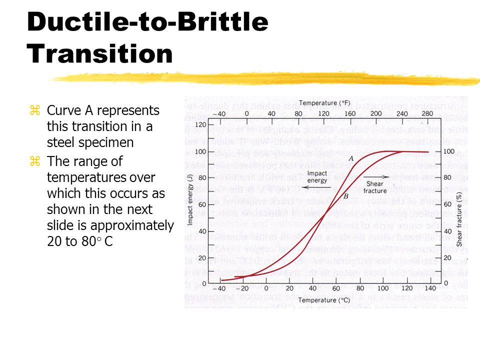 Ductile-to-Brittle Transition zCurve A represents this transition in a steel specimen  The range of temperatures over which this occurs as shown in the next slide is approximately 20 to 80  C