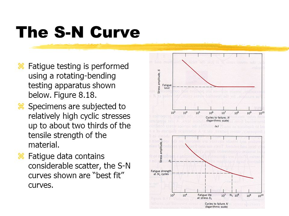 The S-N Curve zFatigue testing is performed using a rotating-bending testing apparatus shown below.