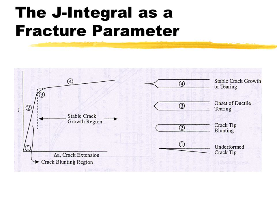 The J-Integral as a Fracture Parameter