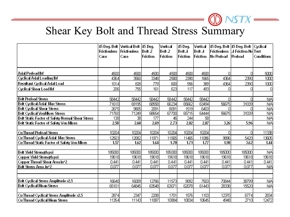 Shear Key Bolt and Thread Stress Summary