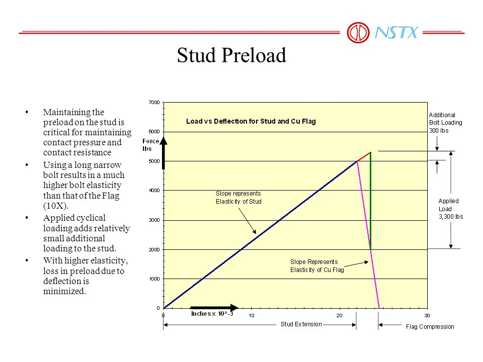 Stud Preload Maintaining the preload on the stud is critical for maintaining contact pressure and contact resistance Using a long narrow bolt results