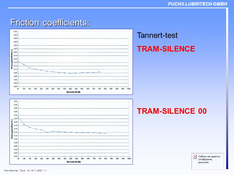 FUCHS LUBRITECH GMBH Tram-Seminar, Tours, 18.-19.11.2002 / 11 Friction coefficients: Tannert-test TRAM-SILENCE TRAM-SILENCE 00
