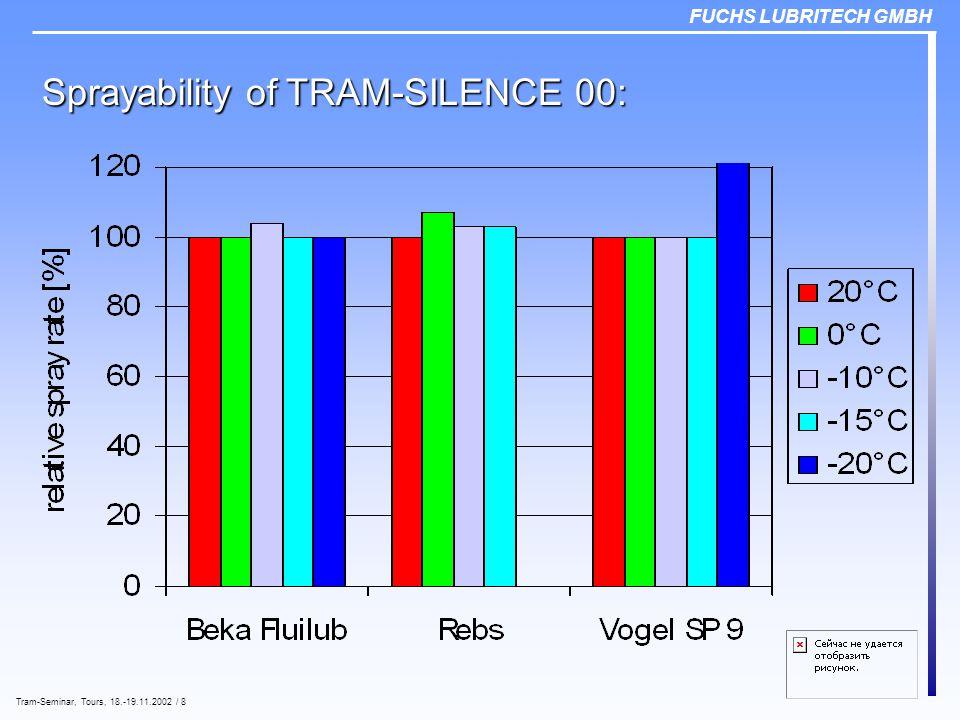 FUCHS LUBRITECH GMBH Tram-Seminar, Tours, 18.-19.11.2002 / 8 Sprayability of TRAM-SILENCE 00: