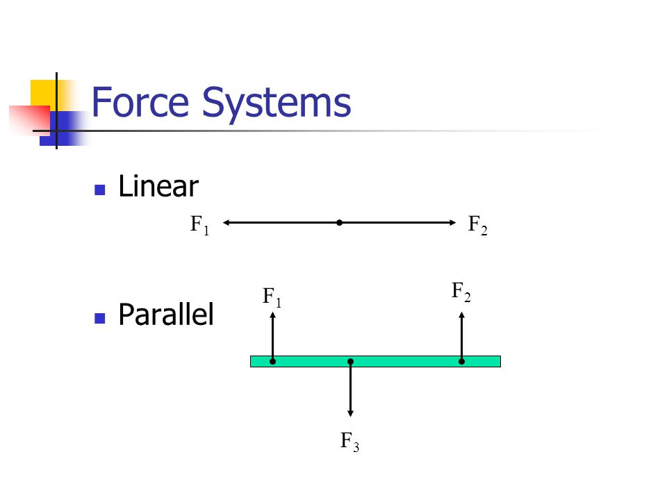 Force Systems Linear Parallel F1F1 F2F2 F1F1 F2F2 F3F3