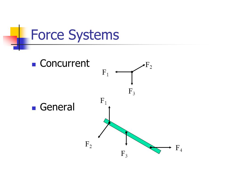 Force Systems Concurrent General F1F1 F2F2 F1F1 F3F3 F3F3 F2F2 F4F4