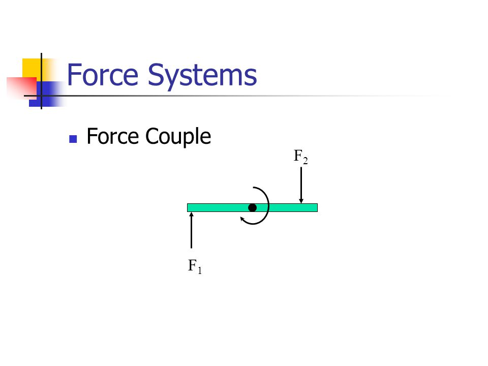 Force Systems Force Couple F1F1 F2F2