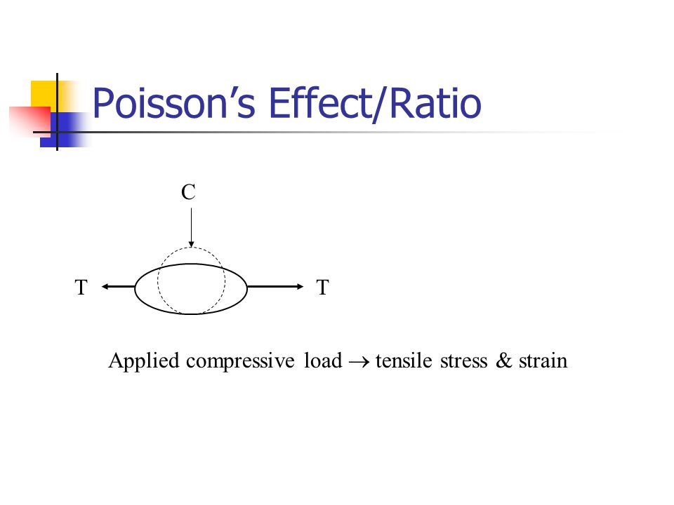 Poisson's Effect/Ratio C TT Applied compressive load  tensile stress & strain