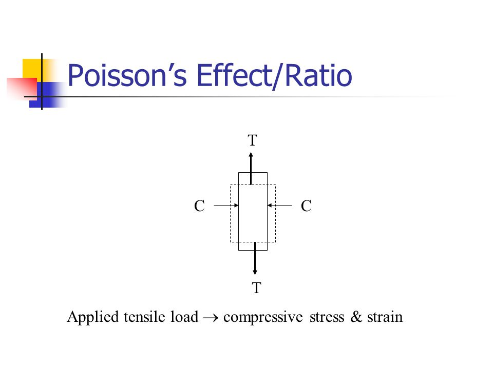 Poisson's Effect/Ratio Applied tensile load  compressive stress & strain T T CC