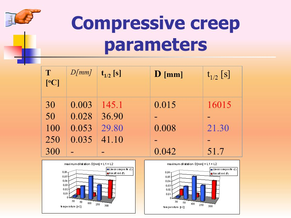 Non-isothermal compressive creep The responses of basalt to the compressive loads under non-isothermal conditions were investigated from creep type experiments.