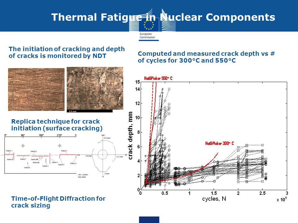 Computed and measured crack depth vs # of cycles for 300°C and 550°C The initiation of cracking and depth of cracks is monitored by NDT Time-of-Flight Diffraction for crack sizing Replica technique for crack initiation (surface cracking) Thermal Fatigue in Nuclear Components