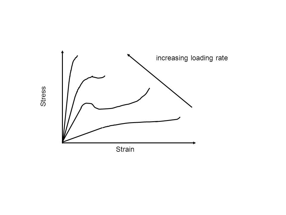 Stress Strain increasing loading rate