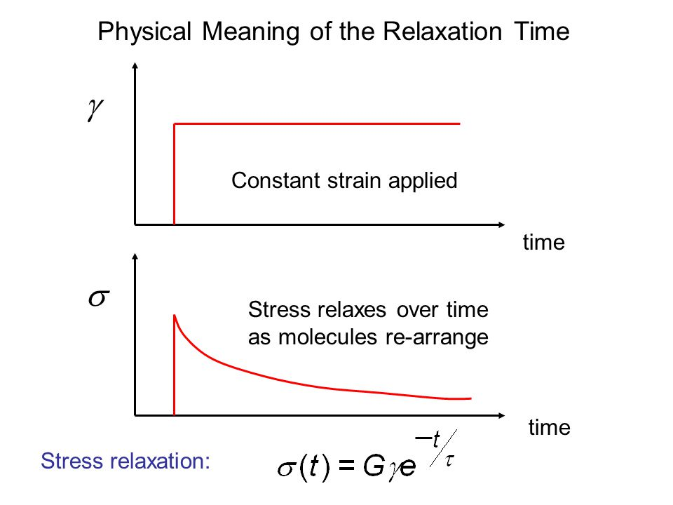 Physical Meaning of the Relaxation Time time  Constant strain applied  Stress relaxes over time as molecules re-arrange time Stress relaxation: