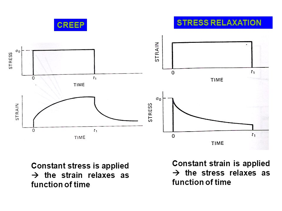 CREEP STRESS RELAXATION Constant strain is applied  the stress relaxes as function of time Constant stress is applied  the strain relaxes as functio