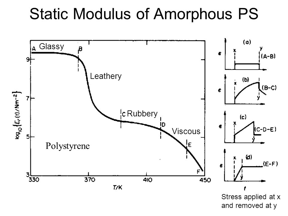 Static Modulus of Amorphous PS Glassy Leathery Rubbery Viscous Polystyrene Stress applied at x and removed at y