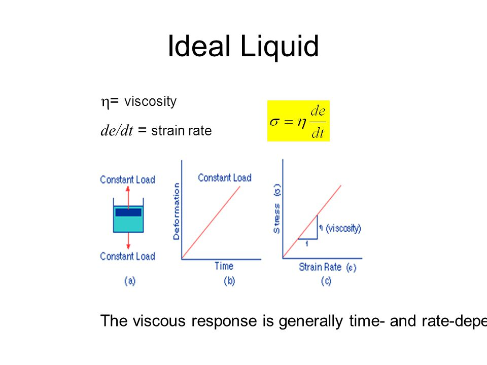 Ideal Liquid  = viscosity de/dt = strain rate The viscous response is generally time- and rate-dependent.