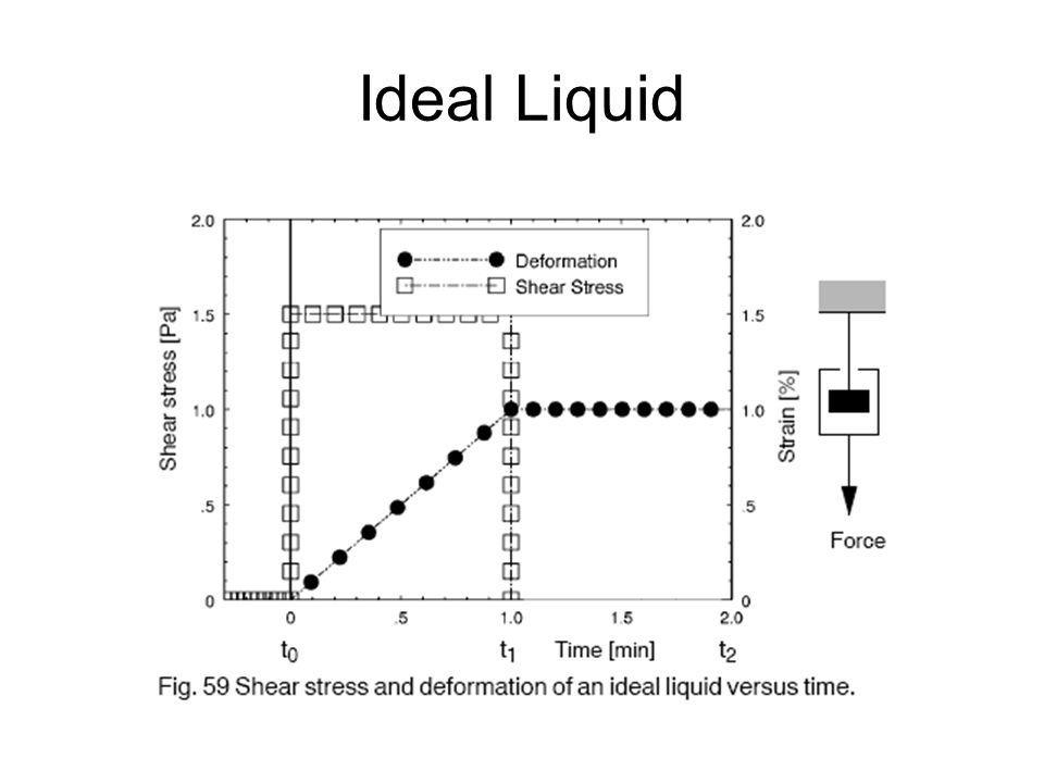 Ideal Liquid