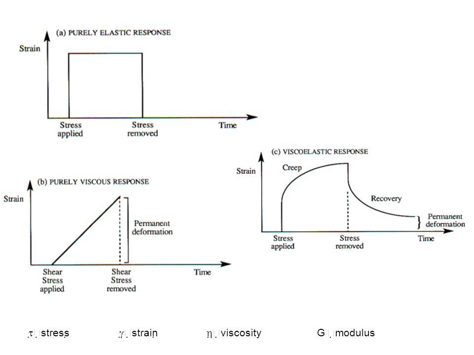    stress    strain    viscosityG   modulus