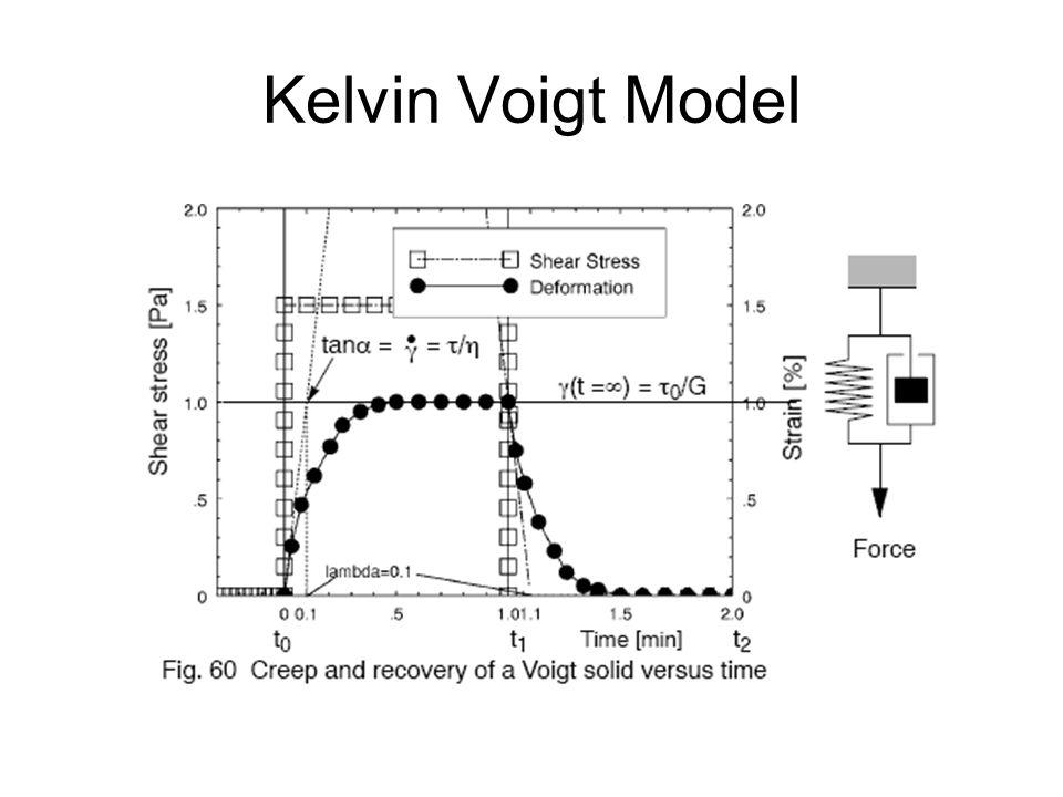 Kelvin Voigt Model