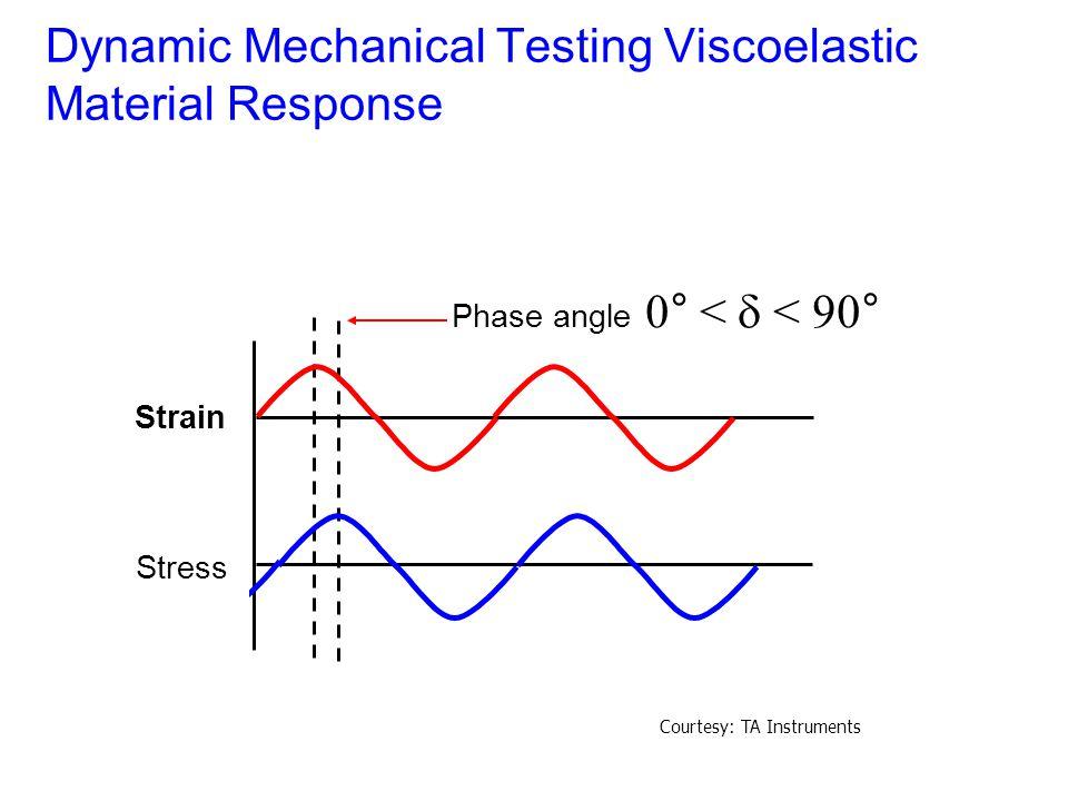 Dynamic Mechanical Testing Viscoelastic Material Response Phase angle 0° <  < 90° Strain Stress Courtesy: TA Instruments