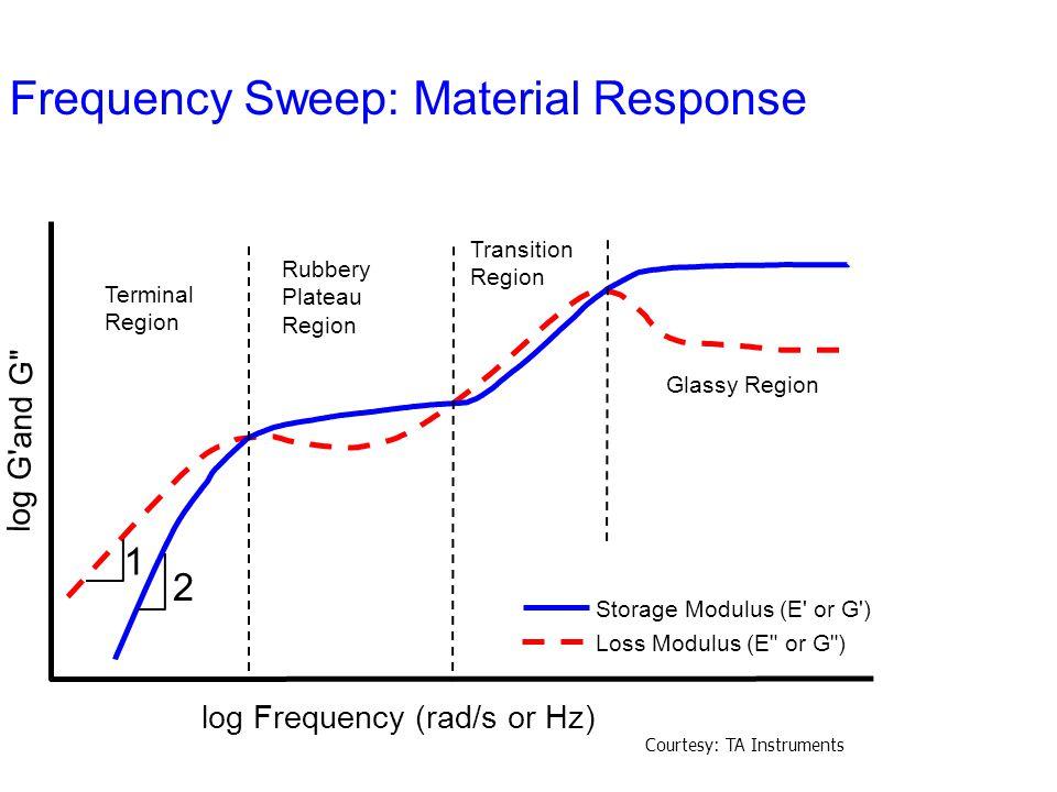 Frequency Sweep: Material Response Terminal Region Rubbery Plateau Region Transition Region Glassy Region 1 2 Storage Modulus (E' or G') Loss Modulus