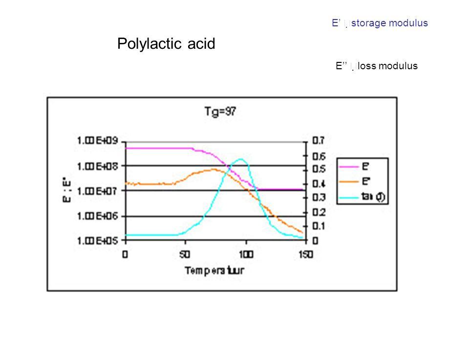 Polylactic acid E'   storage modulus E''   loss modulus