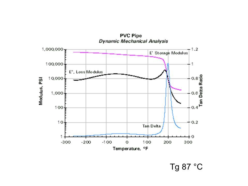 Tg 87 °C
